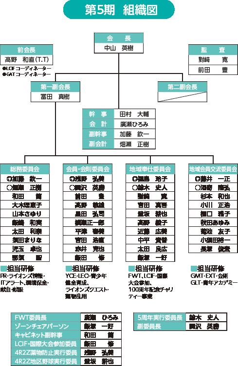 2020-2021組織図